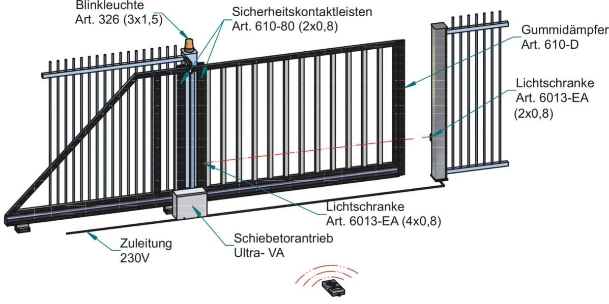 Ultra-VA-Kabelplan