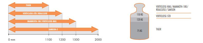 Anwendung der LOCINOX Türschließer