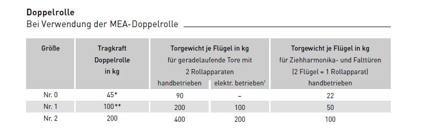 Auswahl-der-Doppelrolle58760516e4591