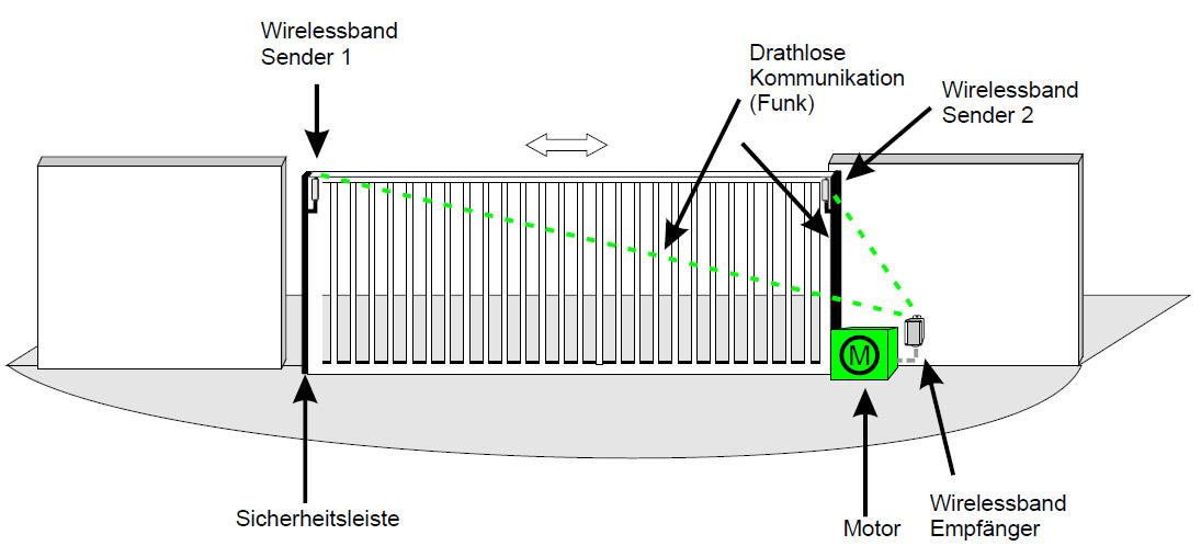 Systemskizze-Wirelessband